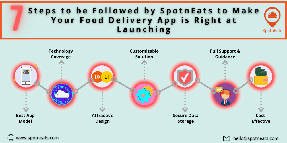 7 Steps to be Followed by SpotnEats to Make Your Food Delivery App is Right at Launching: